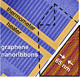 graphene nanoribbon thermal properties (Bae & Li)
