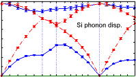 silicon phonon dispersion